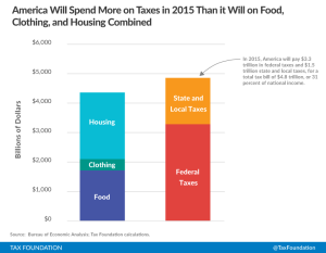 Americans%20Spend%20More%20on%20Taxes%20and%20Food,%20Clothing,%20and%20Housing%20Combined